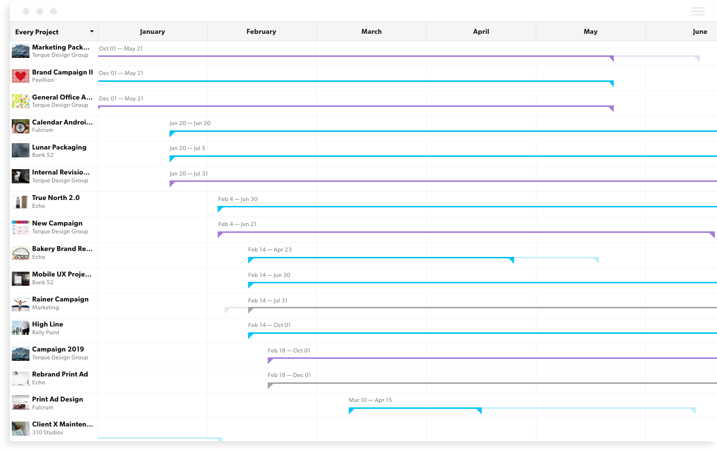 project forecasting gantt chart